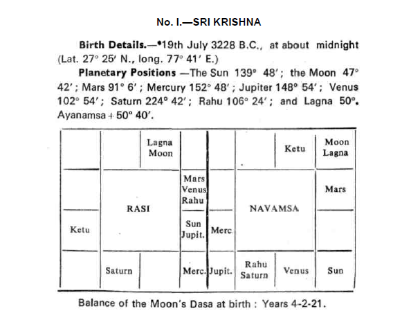 south indian astrology birth chart