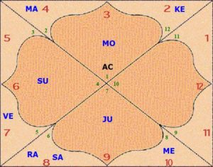 Krishna's Birth Chart - VedicStore com